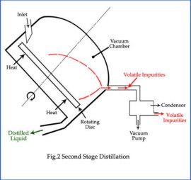 molecular distilled vacuum pump oil-rotary oil-diffusion pump oil
