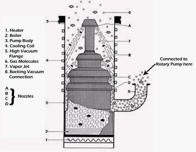 diffusion-pump