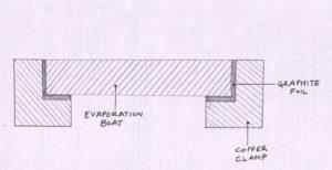 evaporation-boats-1