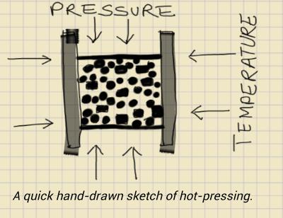 hand-drawn sketch of hot pressing