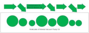 vacuum-pump-oil-mineral-molecules