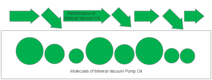 vacuum-pump-oil-mineral-molecules