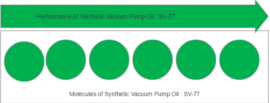 Molecules of synthetic vacuum pump oil
