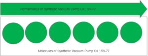 vacuum-pump-oil-synthetic-molecules