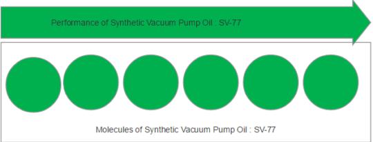 Molecules of synthetic vacuum pump oil