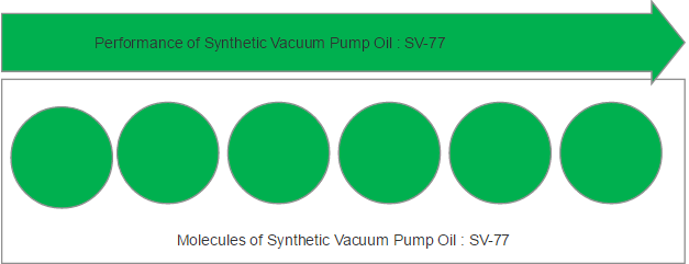 vacuum-pump-oil-synthetic-molecules