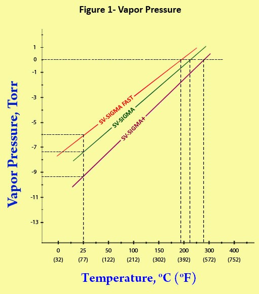 Vacuum Pump Oil Properties – What you must know - Supervac Industries