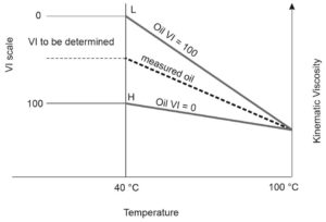 Vacuum pump oil with higher VI